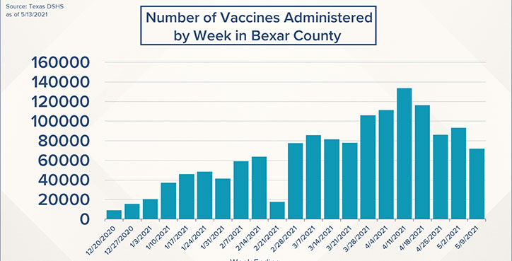 Vaccine Progress in Bexar County: More than 41% fully vaccinated